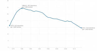 The U.S. abortion rate is at the lowest recorded point since the Supreme Court's Roe v. Wade decision in 1973.