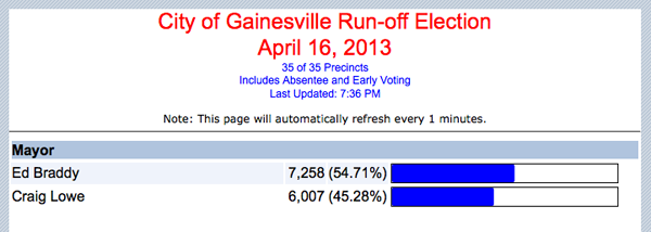 Gainesville mayor 2013 runoff election results