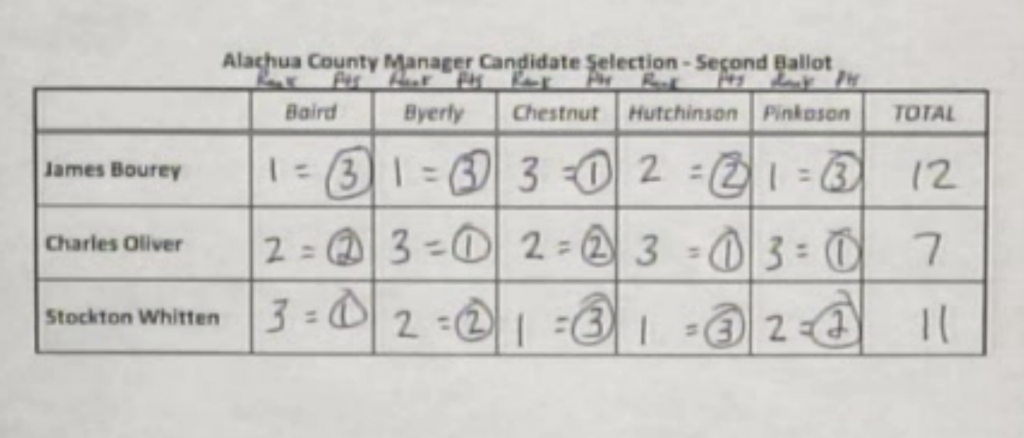The county commission's vote tally from Tuesday's meeting had James Bourey in the lead by a single point.