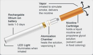This picture shows the components of an e-cigarette. The device emits vaporized nicotine instead of tobacco.