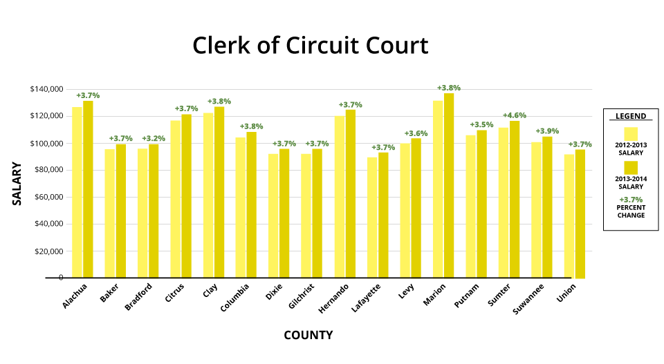 A bar graph compares percent pay raises of clerks of circuit courts in North Central Florida counties.