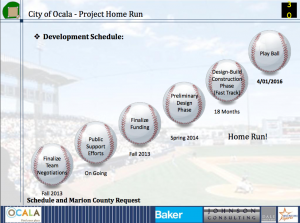 The city's proposed timeline presented Tuesday for launching minor league baseball in Ocala by April 2016.
