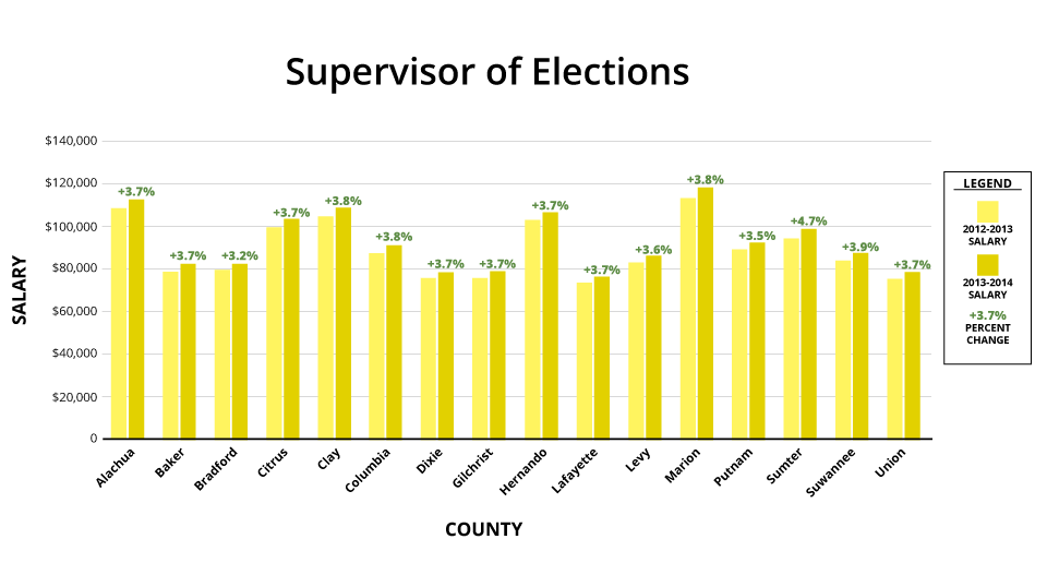 A bar graph compares percent pay raises of supervisors of elections in North Central Florida counties.