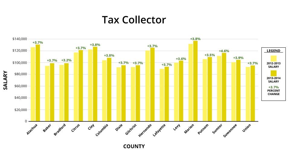 A bar graph compares percent pay raises of tax collectors in North Central Florida counties.