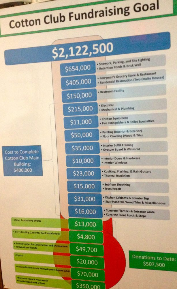 The Powell Center for Construction and Environment created chart for the Cotton Club renovation project's fundraising goal. The project began in 2004 with a $350,000 Florida grant.