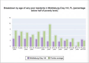 Poverty levels of Middleburg-Clay Hill, Fla. residents as of 2009. Courtesy of city-data.com
