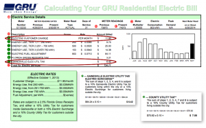 The fee controversy centers on whether the 10 percent municipality tax should be assessed on the electric customer charge. See the complete GRU bill breakdown.