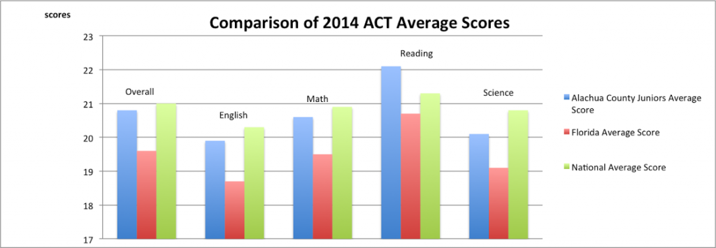 Comparison of 2014 ACT Average Scores