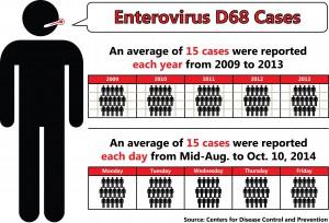 EVD68 Infographic 2
