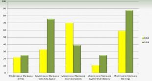 Marijuana graph