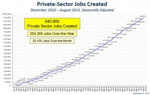 Florida's private sector jobs have grown for 46 consecutive months, and its annual job growth rate has exceeded the nation's since April 2012. According to the Florida Department of Economic Opportunity, the top four  industries for job creation in Florida this year have been in leisure and hospitality; education and health services; trade, transportation and utilities; and professional and business services.