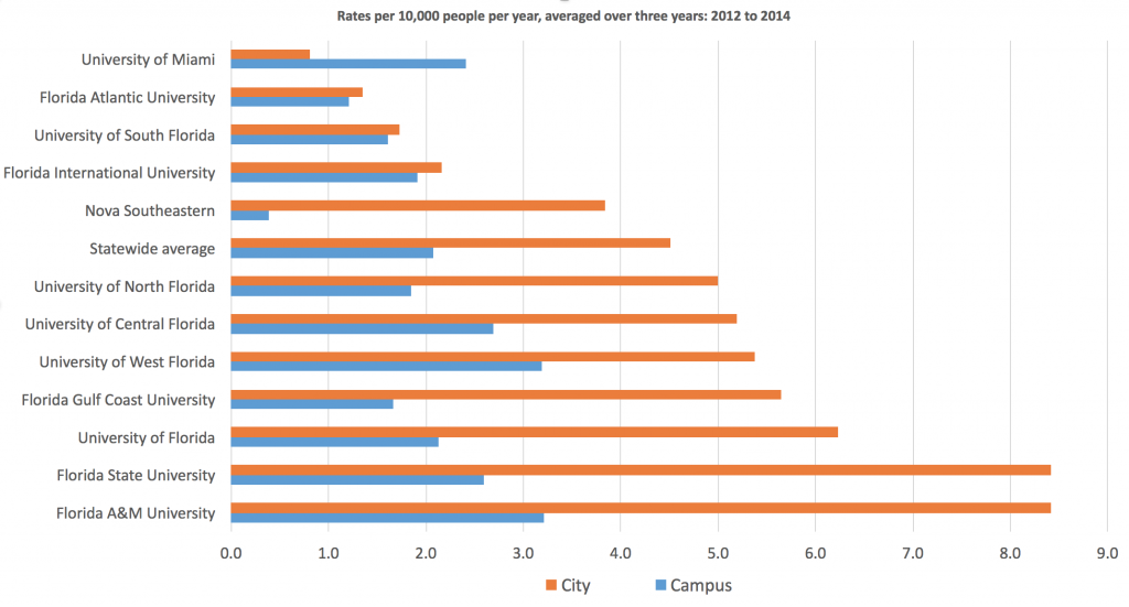 A chart showing crime rates per 10,000 people per year, averaged over three years: 2012 to 2014. (WUFT News)