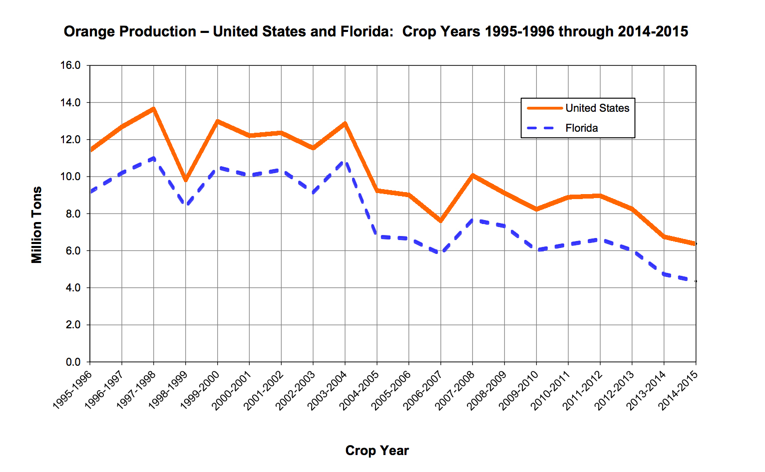 Data from the Florida Department of Agriculture Citrus Production Statistics for the year 2014-2015.