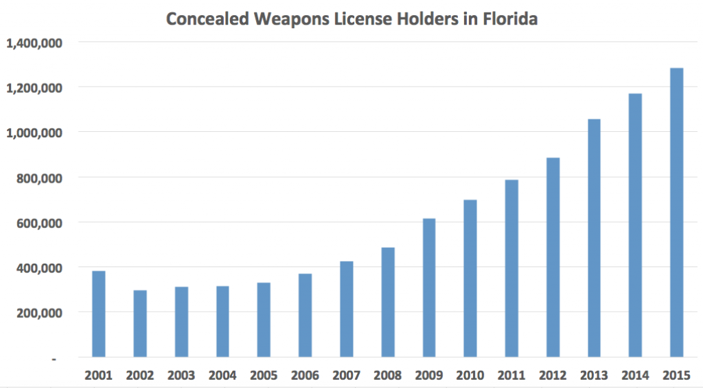A chart showing concealed weapons license holders in Florida, 2001 to 2015. (WUFT News)