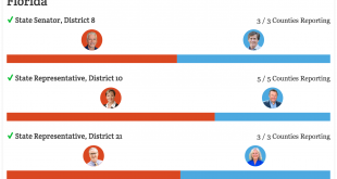 2016-Florida-Results
