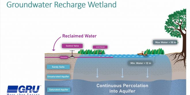 Recharge Image 2 In: New Groundwater Recharge Wetland Park Coming to Gainesville-- | Our Santa Fe River, Inc. | Protecting the Santa Fe River in North Florida