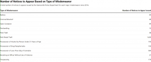 BOLD: Number of Notices to Appear Based on Type of Misdemeanor; SUBHEAD: A total number of notices to appear issued by the Gainesville Police Department for each major misdemeanor since 2016; COLUMN TITLES: Type of Misdemeanor Number of Notices to Appear Issued; DATA: Battery - 85; Criminal Mischief -48; Open Container - 89; Panhandling - 13; Petit Retail Theft - 1,620; Petit Theft - 58; Possession of Alcohol by Person Under 21 Years of Age - 195; Possession of Drug Paraphernalia - 153; Possession of Less Than 20g of Cannabis - 569; Resisting an Officer Without Use of Violence - 27; Trespassing - 179